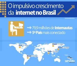 O Impulsivo Crescimento da Internet no Brasil