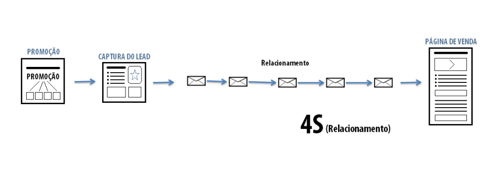 4S - Relacionamento